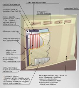 Schéma radiateur